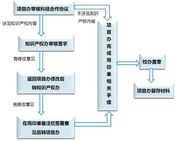 复旦大学集成电路布图设计登记工作流程图